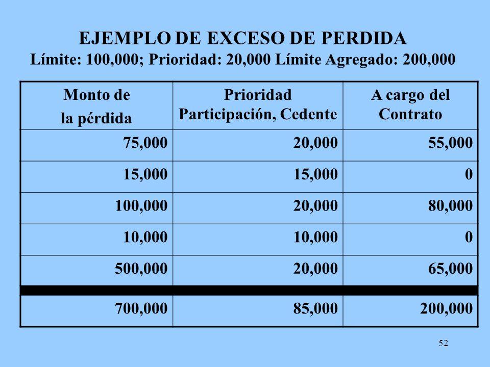 52 EJEMPLO DE EXCESO DE PERDIDA Límite: 100,000; Prioridad: 20,000 Límite Agregado: 200,000 Monto de la pérdida Prioridad Participación, Cedente A car