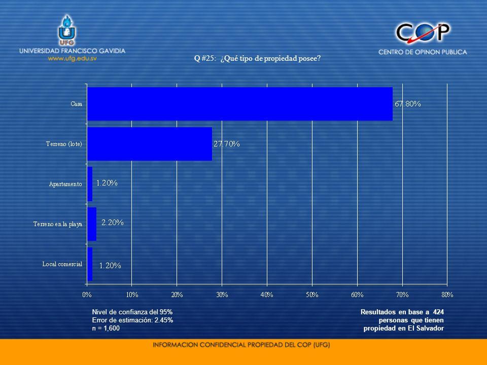 Nivel de confianza del 95% Error de estimación: 2.45% n = 1,600 Q #25: ¿Qué tipo de propiedad posee? Resultados en base a 424 personas que tienen prop