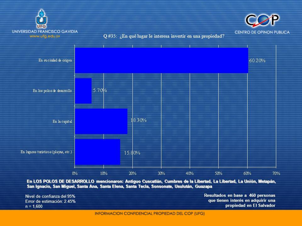 Nivel de confianza del 95% Error de estimación: 2.45% n = 1,600 Q #35: ¿En qué lugar le interesa invertir en una propiedad? Resultados en base a 460 p