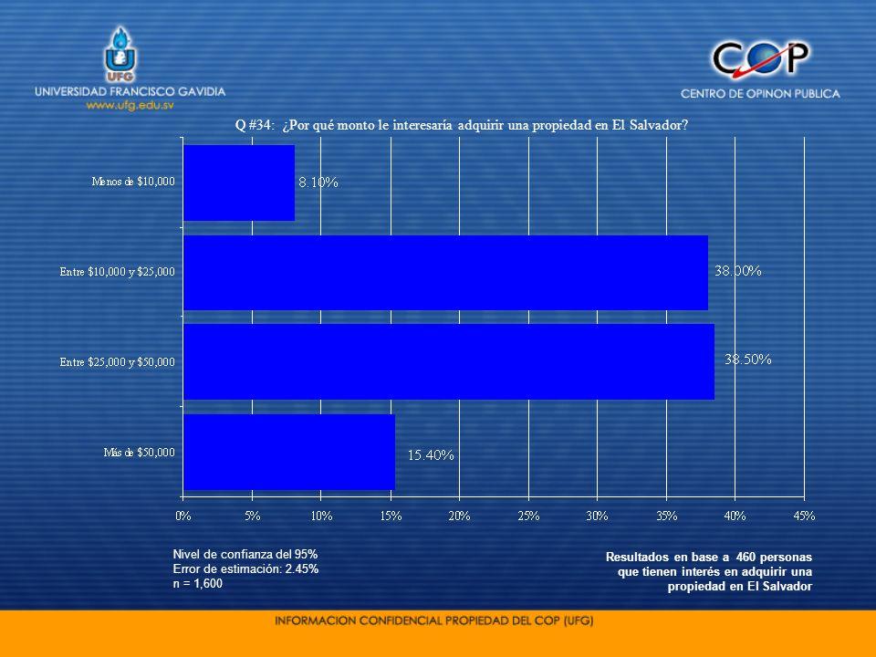 Nivel de confianza del 95% Error de estimación: 2.45% n = 1,600 Q #34: ¿Por qué monto le interesaría adquirir una propiedad en El Salvador? Resultados
