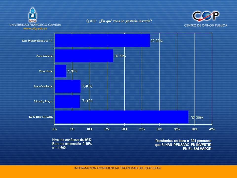 Nivel de confianza del 95% Error de estimación: 2.45% n = 1,600 Q #11: ¿En qué zona le gustaría invertir? Resultados en base a 394 personas que SI HAN