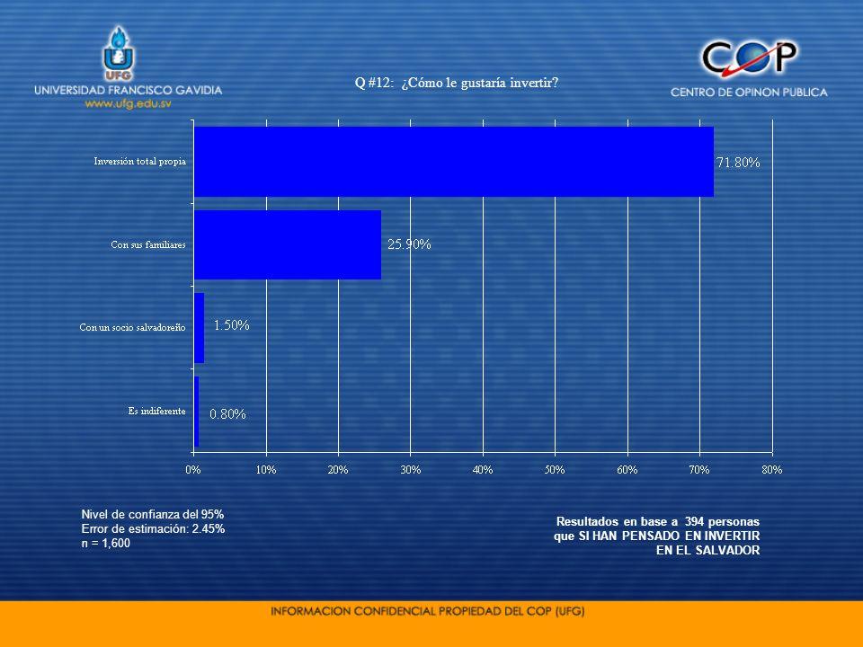 Nivel de confianza del 95% Error de estimación: 2.45% n = 1,600 Q #12: ¿Cómo le gustaría invertir? Resultados en base a 394 personas que SI HAN PENSAD