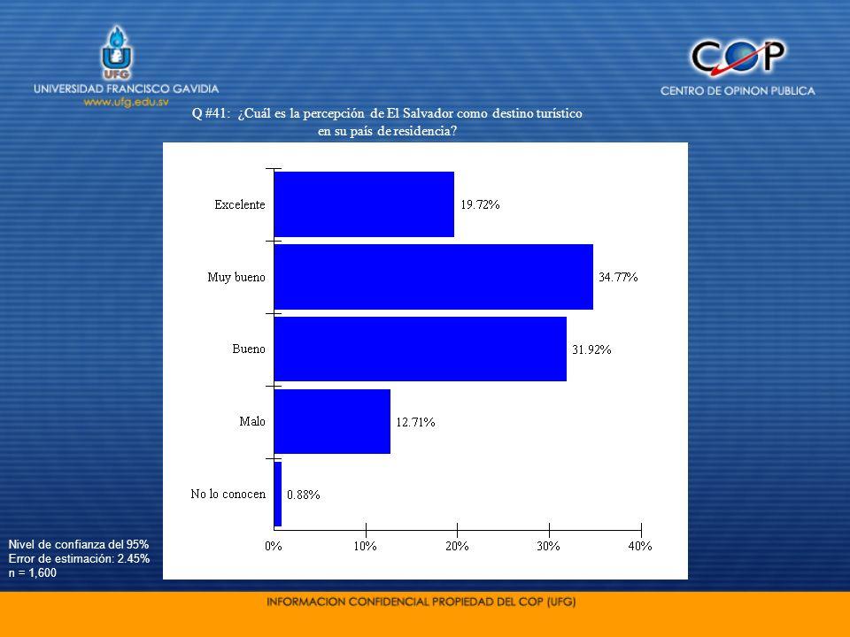 Nivel de confianza del 95% Error de estimación: 2.45% n = 1,600 Q #41: ¿Cuál es la percepción de El Salvador como destino turístico en su país de resi