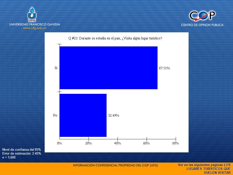 Nivel de confianza del 95% Error de estimación: 2.45% n = 1,600 Ver en las siguientes páginas LOS LUGARES TURÍSTICOS QUE SUELEN VISITAR