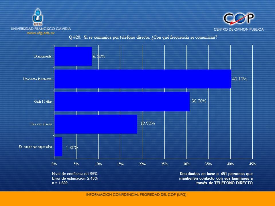 Nivel de confianza del 95% Error de estimación: 2.45% n = 1,600 Q #20: Si se comunica por teléfono directo, ¿Con qué frecuencia se comunican? Resultad