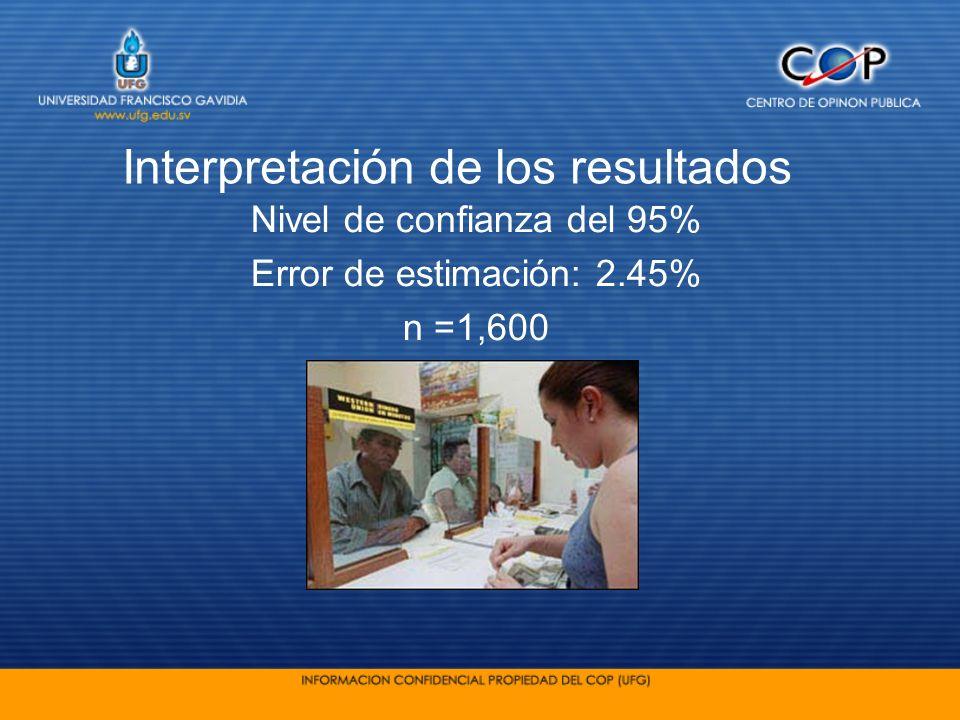 Interpretación de los resultados Nivel de confianza del 95% Error de estimación: 2.45% n =1,600