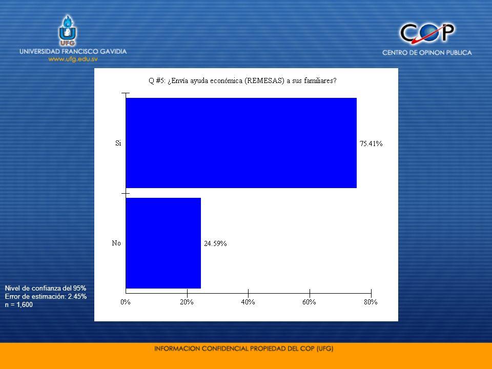 Nivel de confianza del 95% Error de estimación: 2.45% n = 1,600