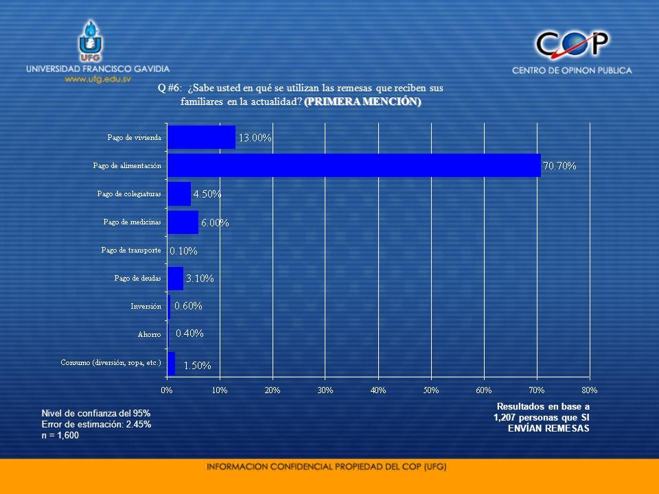 Nivel de confianza del 95% Error de estimación: 2.45% n = 1,600 (PRIMERA MENCIÓN) Q #6: ¿Sabe usted en qué se utilizan las remesas que reciben sus fam
