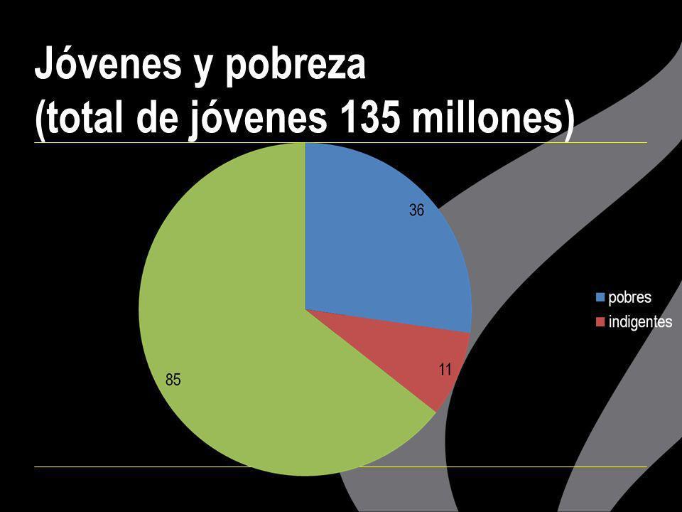 ¿Qué es el Plan Iberoamericano de Juventud.