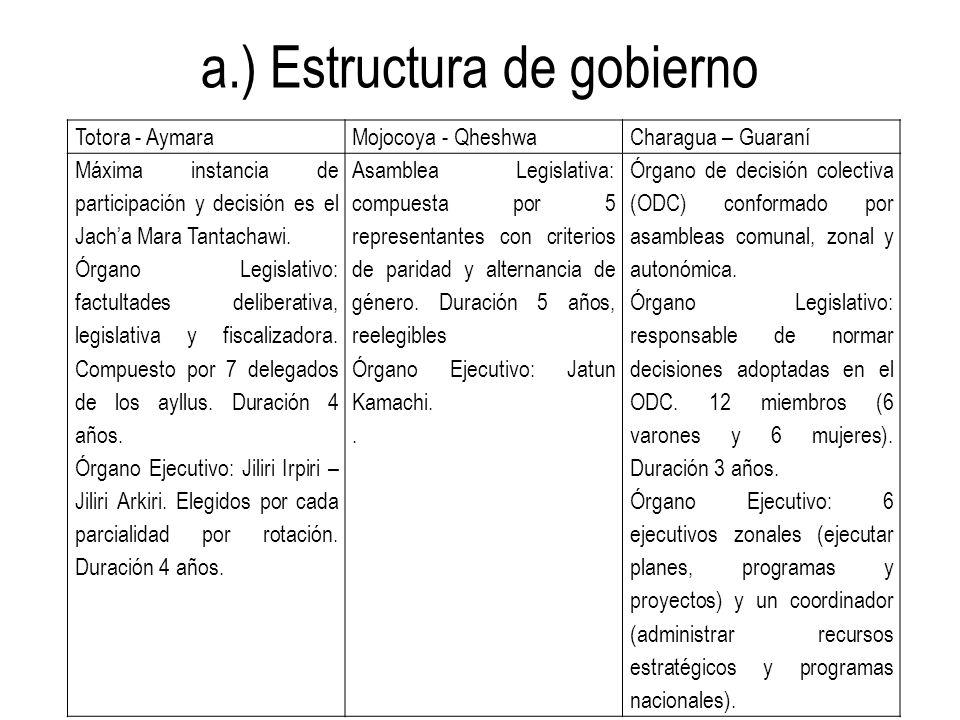 a.) Estructura de gobierno Totora - AymaraMojocoya - QheshwaCharagua – Guaraní Máxima instancia de participación y decisión es el Jacha Mara Tantachaw