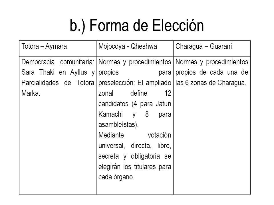b.) Forma de Elección Totora – AymaraMojocoya - QheshwaCharagua – Guaraní Democracia comunitaria: Sara Thaki en Ayllus y Parcialidades de Totora Marka