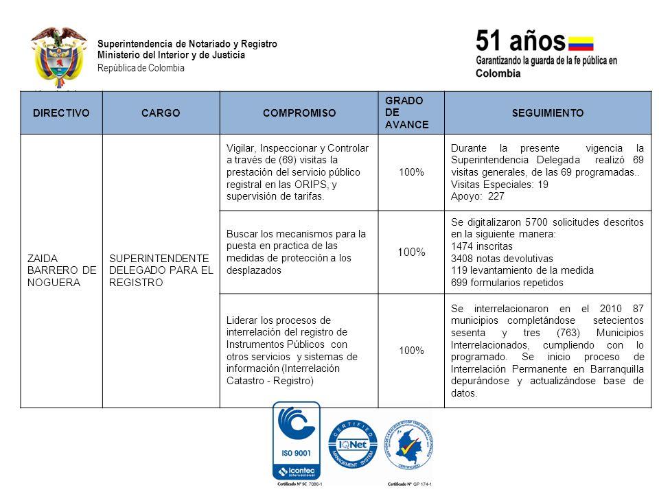 Superintendencia de Notariado y Registro Ministerio del Interior y de Justicia República de Colombia Superintendencia de Notariado y Registro Ministerio del Interior y de Justicia República de Colombia DIRECTIVOCARGOCOMPROMISO GRADO DE AVANCE SEGUIMIENTO ZAIDA BARRERO DE NOGUERA SUPERINTENDENTE DELEGADA PARA EL REGISTRO Lograr el funcionamiento efectivo de los servicios de minuta virtual y envío de escrituras digitales con firma digital desde Notarias hacia las ORIP, el recaudo integrado de Impuesto departamental de registro Ampliación de cobertura del modelo VUR a mínimo una ciudad.