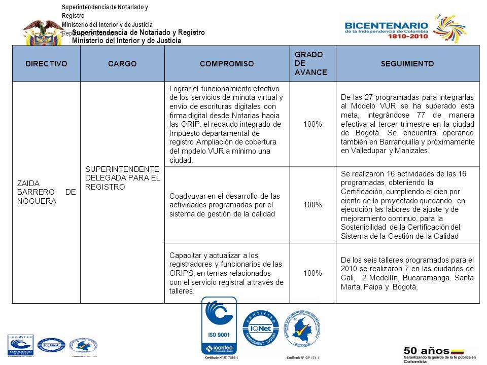 Superintendencia de Notariado y Registro Ministerio del Interior y de Justicia República de Colombia CONVENIOS CELEBRADOS 2010 Número Convenio EntidadObjetoRecurso Responsabl e en la SNR Grado de Avance Seguimie nto Fecha 11- 10-10 Dirección de Inteligencia Militar del Ejercito Nacional Permitir la consulta vía WEB a la CIME y la CECIM de la información disponible en el Sistema de Información Registral de la SNR conforme a los niveles de servicio y confidencialidad que se establezcan..