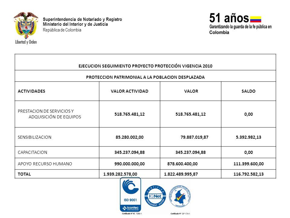 Superintendencia de Notariado y Registro Ministerio del Interior y de Justicia República de Colombia PROTECCION REGISTRAL A LOS DERECHOS SOBRE LOS BIENES INMUEBLES ABANDONADOS POR LA POBLACION DESPLAZADA CONFORME A LA POLITICA DE TIERRAS EN COLOMBIA 2010 ACTIVIDADES VALOR ACTIVIDAD VALOR RP SALDO FORTALECIMIENTO DE LA CAPACIDAD INSTITUCIONAL CON EL FIN DE GARANTIZAR LA EFECTIVA ANOTACION DE LAS MEDIDAS DE PROTECCION EN LOS FOLIOS DE MATRICULA INMOBILIARIA 1.043.600.000,00 895.875.491,64 147.724.508,36 CREAR MECANISMOS EXTRAORDINARIOS QUE PERMITAN PUBLICITAR EN LOS FOLIOS DE MATRICULA INMOBILIARIA LA CONDICION DE LOS OCUPANTES DE ZONAS DE DESPLAZAMIENTO Y REGISTRAR EL DOCUMENTO QUE FORMALIZA SU TITULARIDAD 991.600.000,00 991.148.800,00 451.200,00 SISTEMATIZACION DE LA INFORMACION DE LAS ORIPS EN ZONAS PRIORITARIAS DE LA POLITICA DE TIERRAS 464.800.000,00449.672.488,8615.127.511,14 TOTAL PROYECTO 2.500.000.000,00 2.336.696.780,50 163.303.219,50