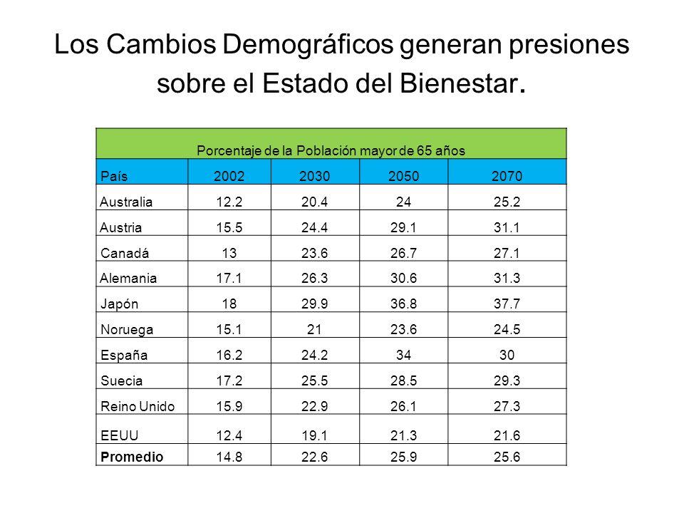 Los Cambios Demográficos generan presiones sobre el Estado del Bienestar. Porcentaje de la Población mayor de 65 años País2002203020502070 Australia12