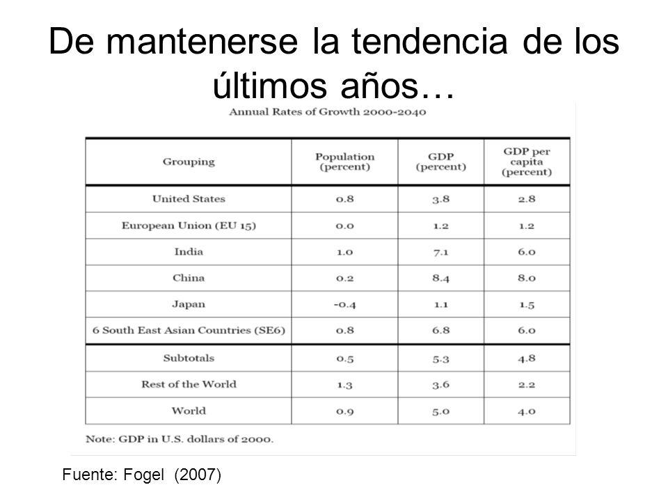 De mantenerse la tendencia de los últimos años… Fuente: Fogel (2007)