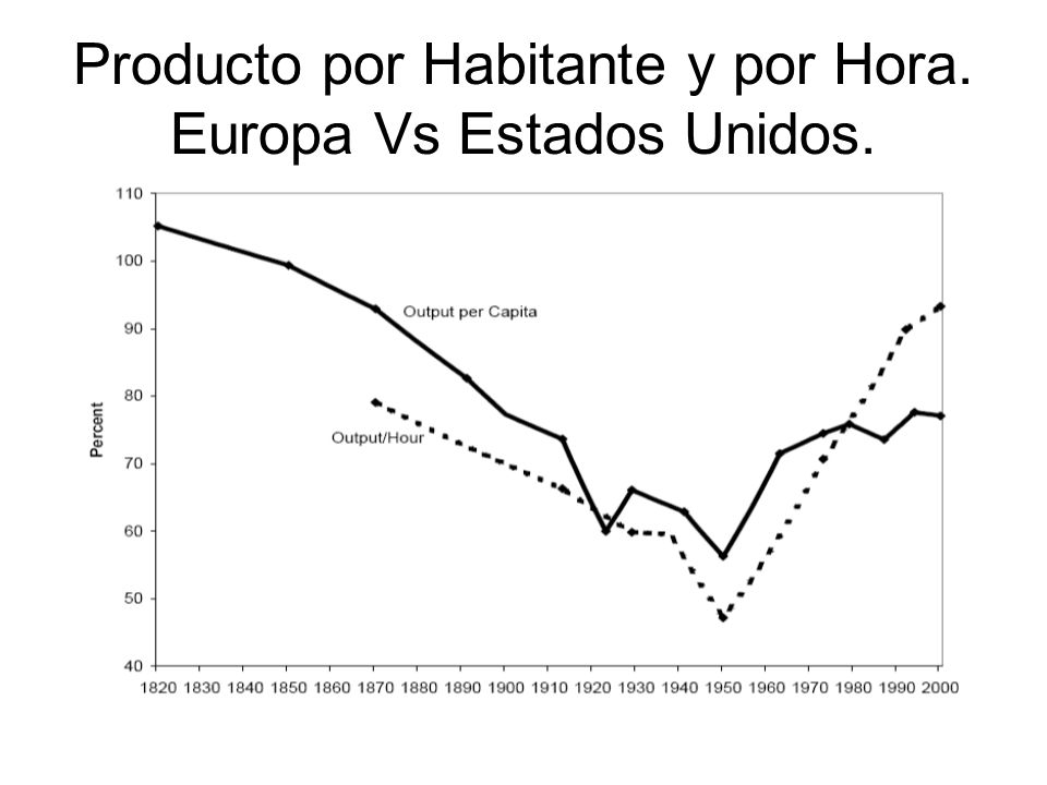 Producto por Habitante y por Hora. Europa Vs Estados Unidos.