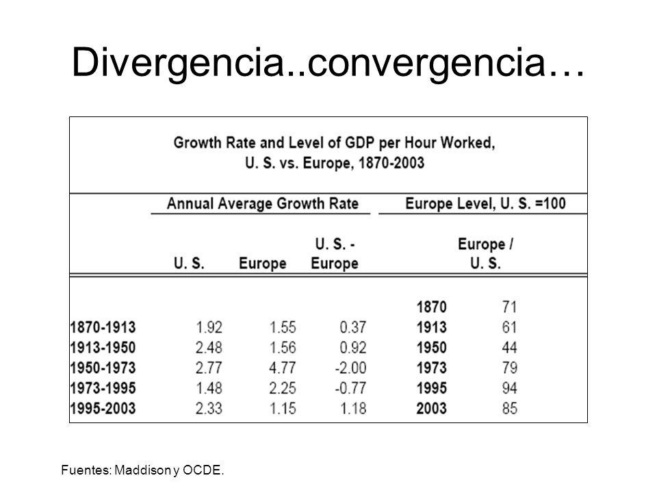 Divergencia..convergencia… Fuentes: Maddison y OCDE.