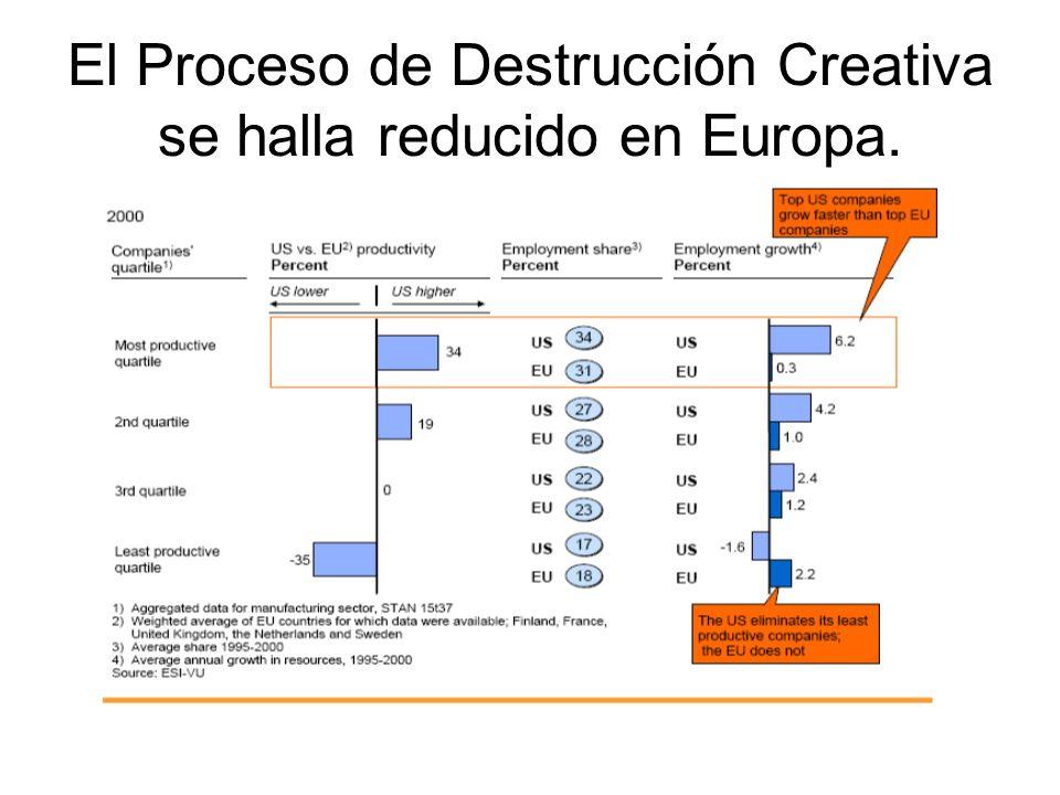 El Proceso de Destrucción Creativa se halla reducido en Europa.