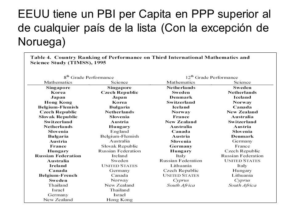 EEUU tiene un PBI per Capita en PPP superior al de cualquier país de la lista (Con la excepción de Noruega)