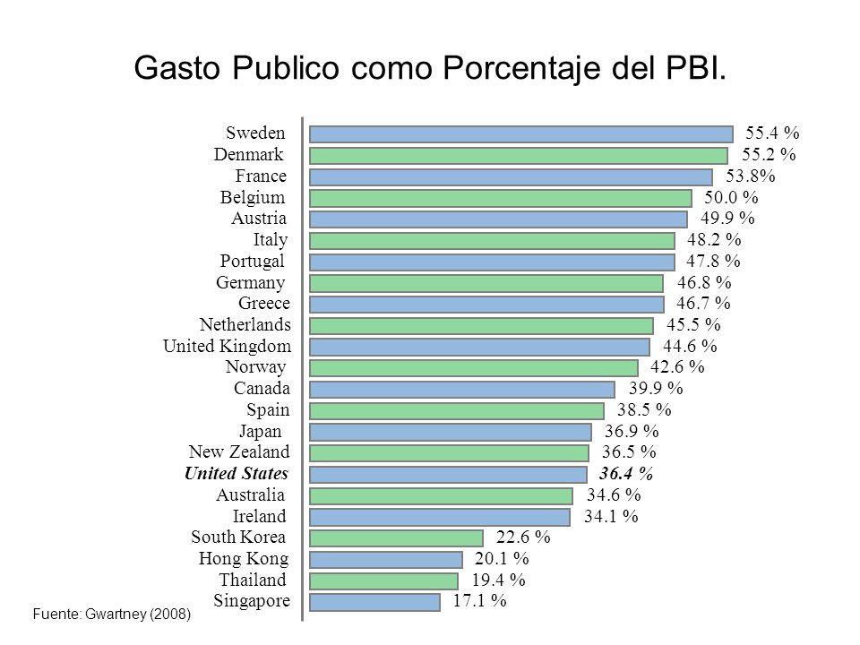 Los Cambios Demográficos generan presiones sobre el Estado del Bienestar.