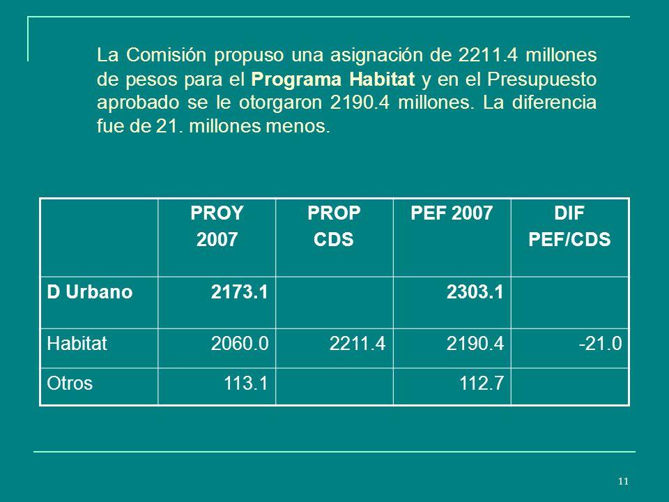 11 La Comisión propuso una asignación de 2211.4 millones de pesos para el Programa Habitat y en el Presupuesto aprobado se le otorgaron 2190.4 millones.