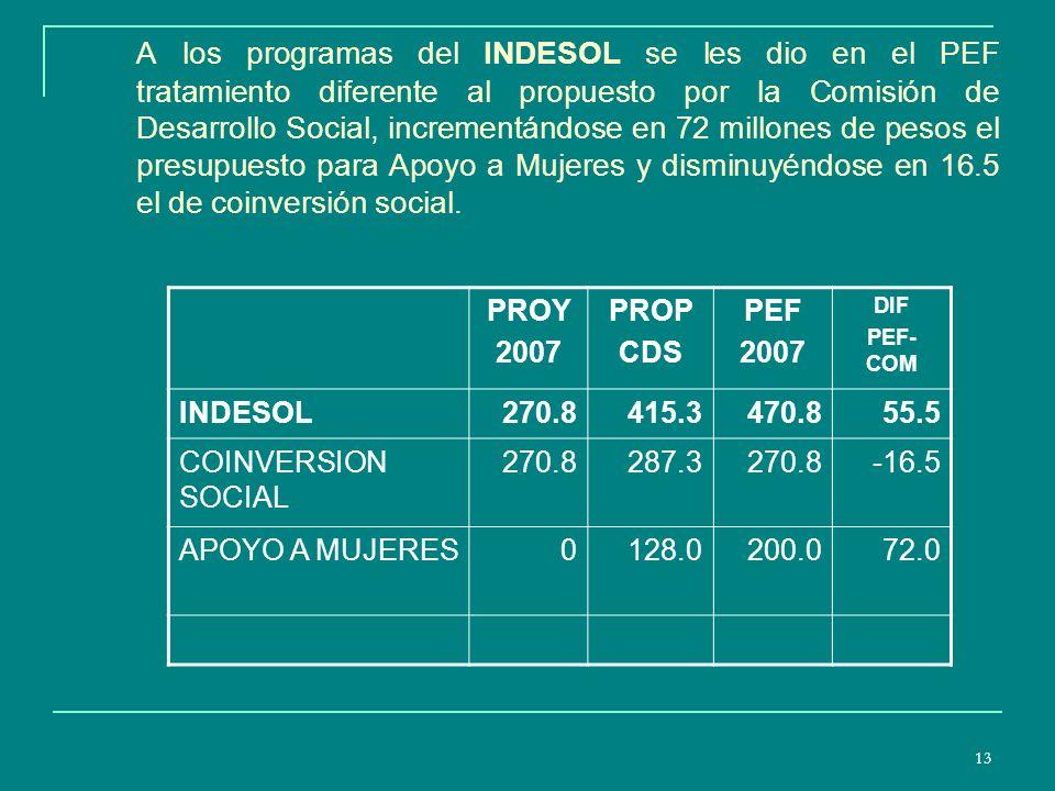 13 A los programas del INDESOL se les dio en el PEF tratamiento diferente al propuesto por la Comisión de Desarrollo Social, incrementándose en 72 millones de pesos el presupuesto para Apoyo a Mujeres y disminuyéndose en 16.5 el de coinversión social.