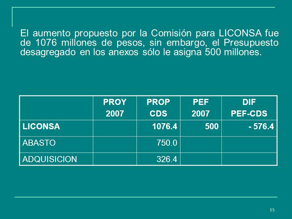 15 El aumento propuesto por la Comisión para LICONSA fue de 1076 millones de pesos, sin embargo, el Presupuesto desagregado en los anexos sólo le asigna 500 millones.