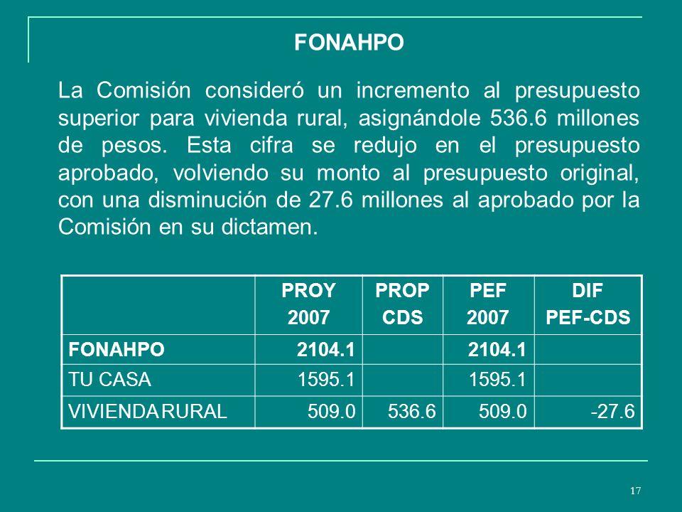 17 FONAHPO La Comisión consideró un incremento al presupuesto superior para vivienda rural, asignándole 536.6 millones de pesos.