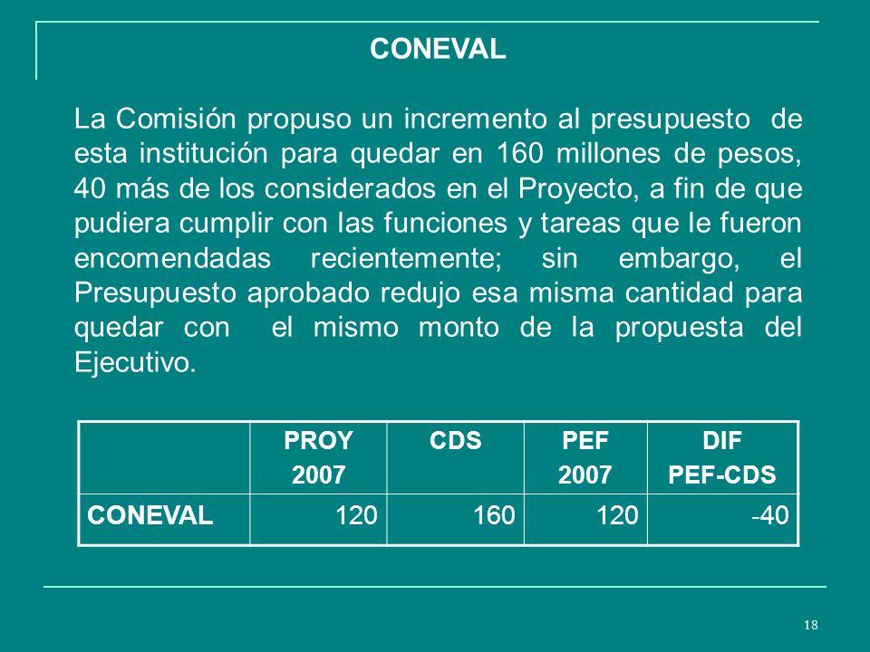 18 CONEVAL La Comisión propuso un incremento al presupuesto de esta institución para quedar en 160 millones de pesos, 40 más de los considerados en el Proyecto, a fin de que pudiera cumplir con las funciones y tareas que le fueron encomendadas recientemente; sin embargo, el Presupuesto aprobado redujo esa misma cantidad para quedar con el mismo monto de la propuesta del Ejecutivo.