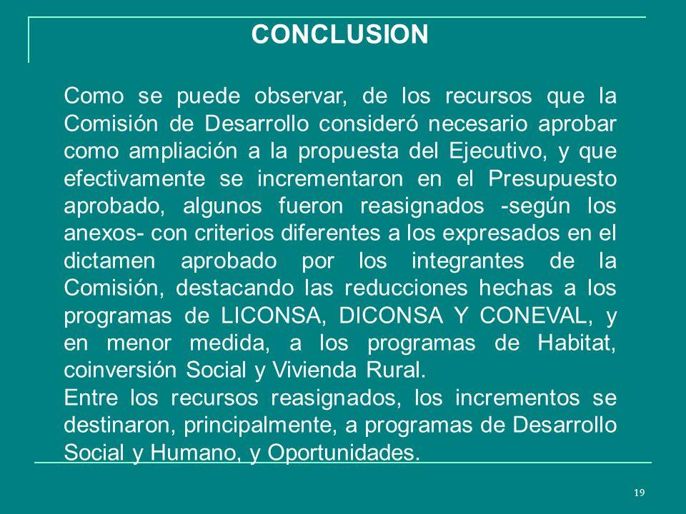 19 CONCLUSION Como se puede observar, de los recursos que la Comisión de Desarrollo consideró necesario aprobar como ampliación a la propuesta del Ejecutivo, y que efectivamente se incrementaron en el Presupuesto aprobado, algunos fueron reasignados -según los anexos- con criterios diferentes a los expresados en el dictamen aprobado por los integrantes de la Comisión, destacando las reducciones hechas a los programas de LICONSA, DICONSA Y CONEVAL, y en menor medida, a los programas de Habitat, coinversión Social y Vivienda Rural.
