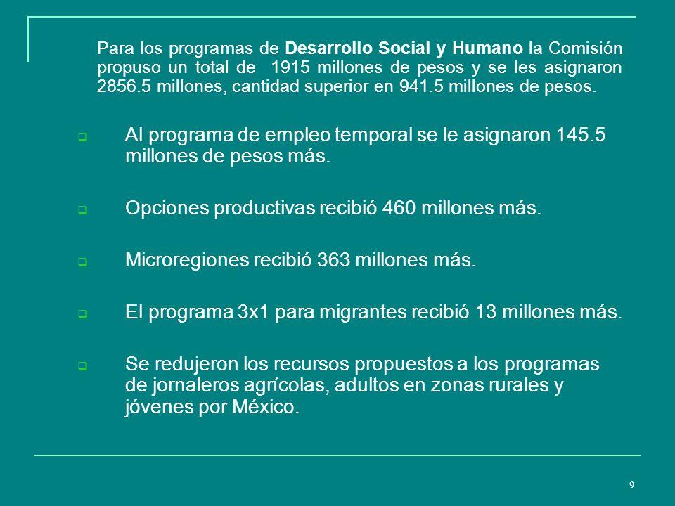 9 Para los programas de Desarrollo Social y Humano la Comisión propuso un total de 1915 millones de pesos y se les asignaron 2856.5 millones, cantidad superior en 941.5 millones de pesos.