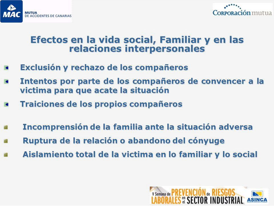 Exclusión y rechazo de los compañeros Intentos por parte de los compañeros de convencer a la victima para que acate la situación Traiciones de los pro