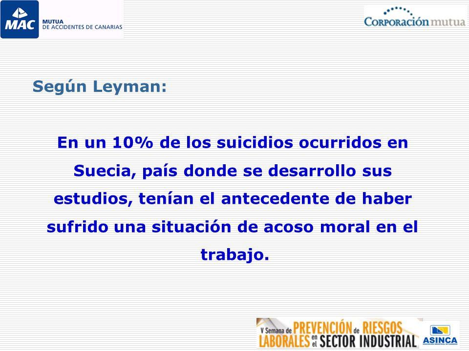 Según Leyman: En un 10% de los suicidios ocurridos en Suecia, país donde se desarrollo sus estudios, tenían el antecedente de haber sufrido una situac