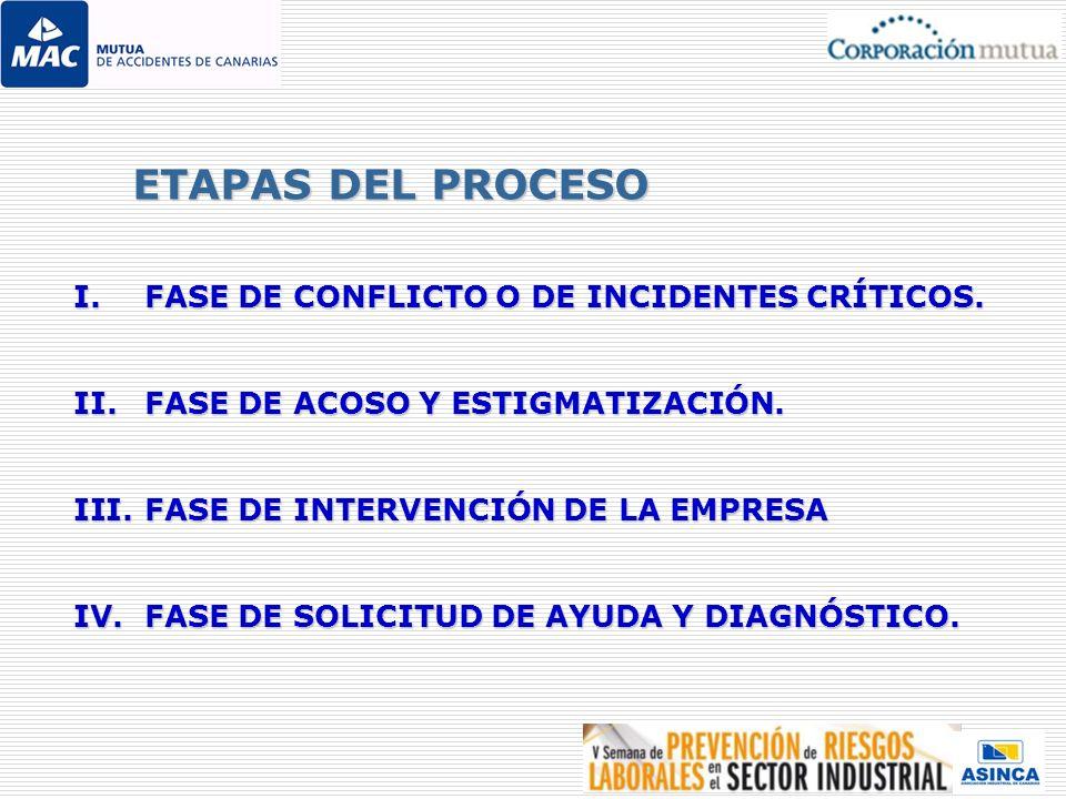 I.F ASE DE CONFLICTO O DE INCIDENTES CRÍTICOS. II.F ASE DE ACOSO Y ESTIGMATIZACIÓN. III.F ASE DE INTERVENCIÓN DE LA EMPRESA IV.F ASE DE SOLICITUD DE A