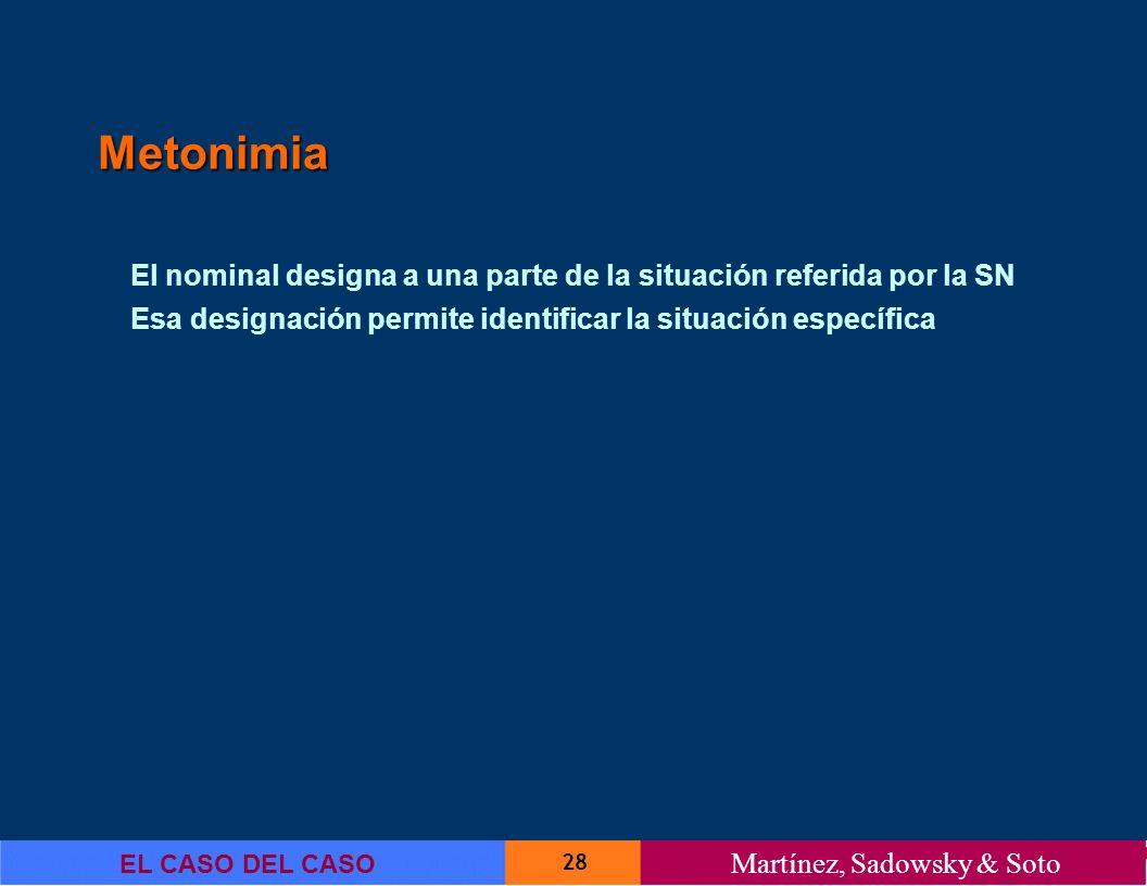 28 EL CASO DEL CASO Martínez, Sadowsky & Soto Metonimia El nominal designa a una parte de la situación referida por la SN Esa designación permite iden
