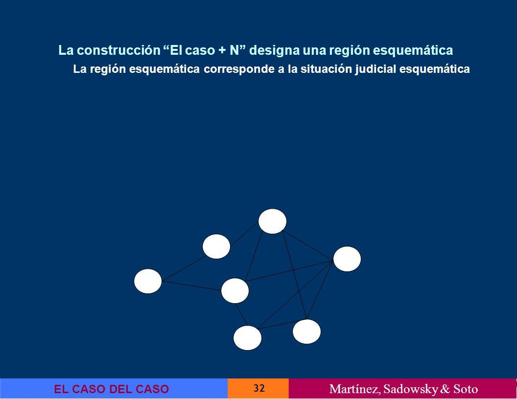 32 EL CASO DEL CASO Martínez, Sadowsky & Soto La construcción El caso + N designa una región esquemática La región esquemática corresponde a la situac