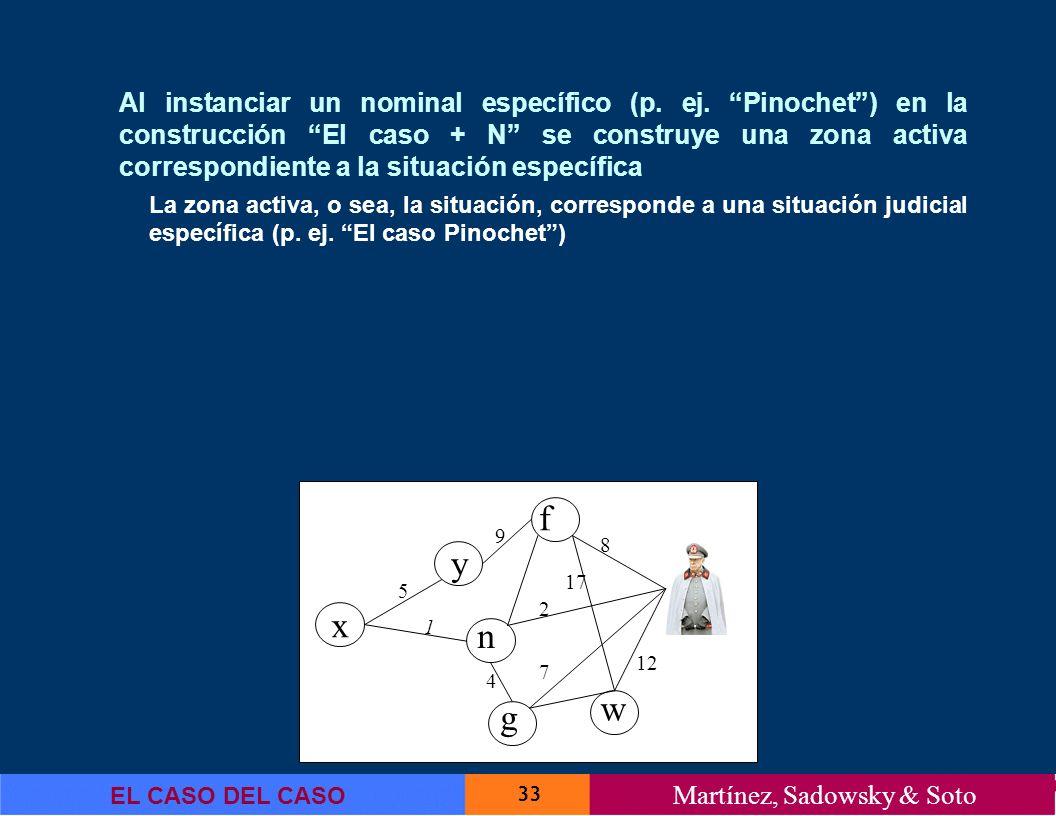 33 EL CASO DEL CASO Martínez, Sadowsky & Soto Al instanciar un nominal específico (p. ej. Pinochet) en la construcción El caso + N se construye una zo