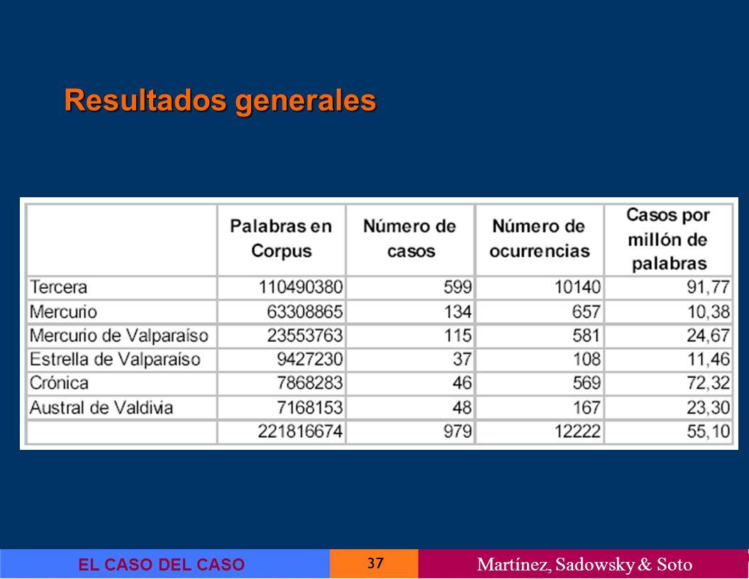 37 EL CASO DEL CASO Martínez, Sadowsky & Soto Resultados generales