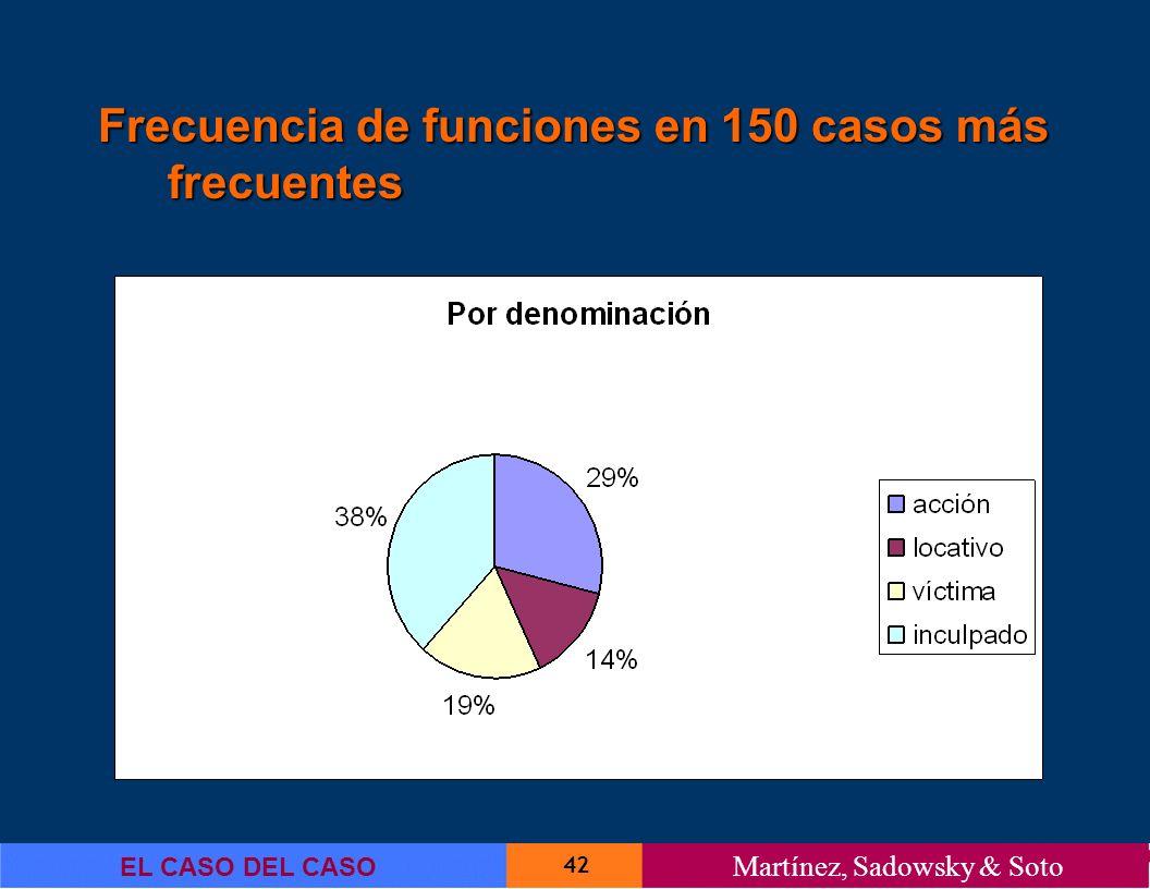 42 EL CASO DEL CASO Martínez, Sadowsky & Soto Frecuencia de funciones en 150 casos más frecuentes