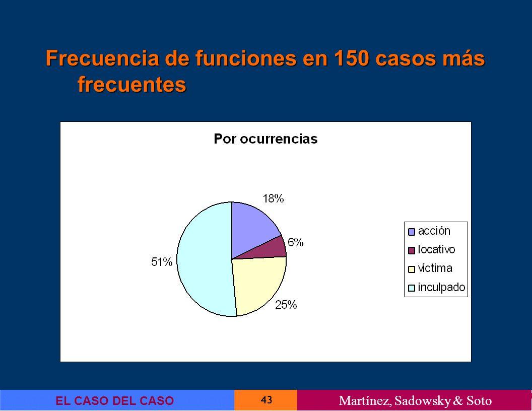 43 EL CASO DEL CASO Martínez, Sadowsky & Soto Frecuencia de funciones en 150 casos más frecuentes