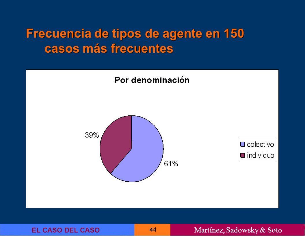 44 EL CASO DEL CASO Martínez, Sadowsky & Soto Frecuencia de tipos de agente en 150 casos más frecuentes