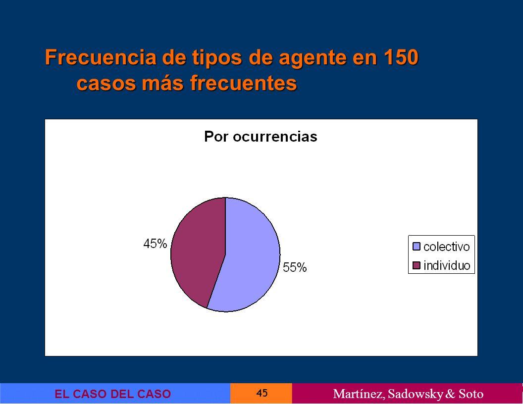 45 EL CASO DEL CASO Martínez, Sadowsky & Soto Frecuencia de tipos de agente en 150 casos más frecuentes