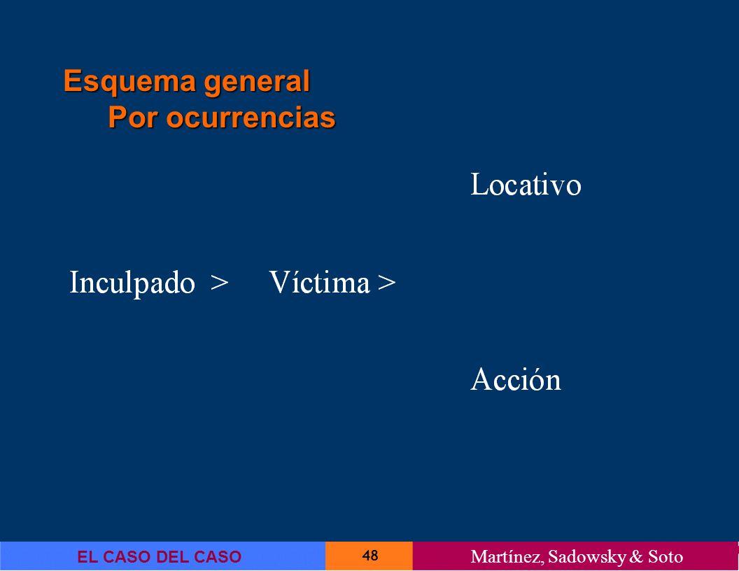 48 EL CASO DEL CASO Martínez, Sadowsky & Soto Esquema general Por ocurrencias