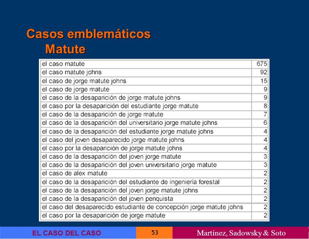 53 EL CASO DEL CASO Martínez, Sadowsky & Soto Casos emblemáticos Matute