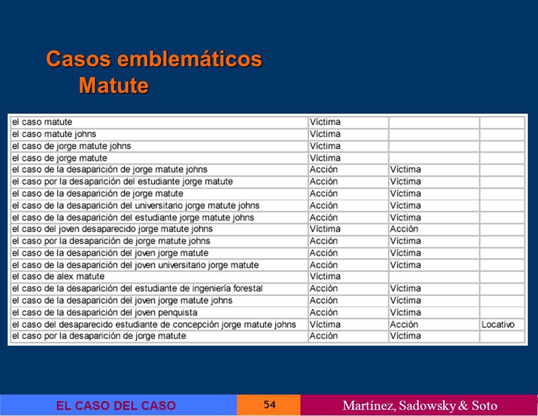 54 EL CASO DEL CASO Martínez, Sadowsky & Soto Casos emblemáticos Matute