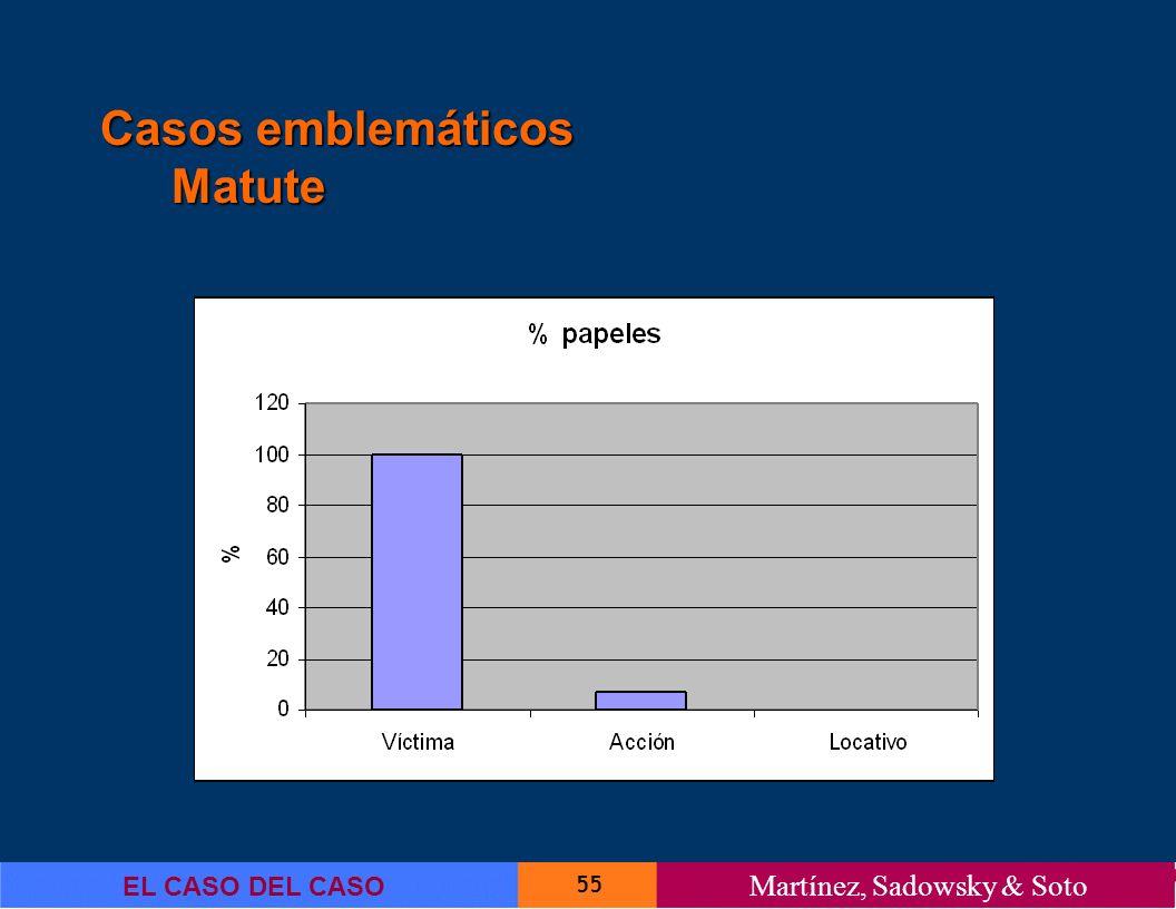 55 EL CASO DEL CASO Martínez, Sadowsky & Soto Casos emblemáticos Matute