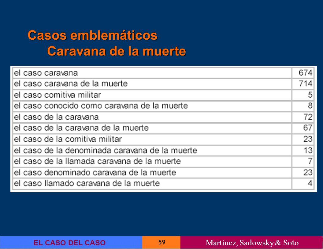59 EL CASO DEL CASO Martínez, Sadowsky & Soto Casos emblemáticos Caravana de la muerte