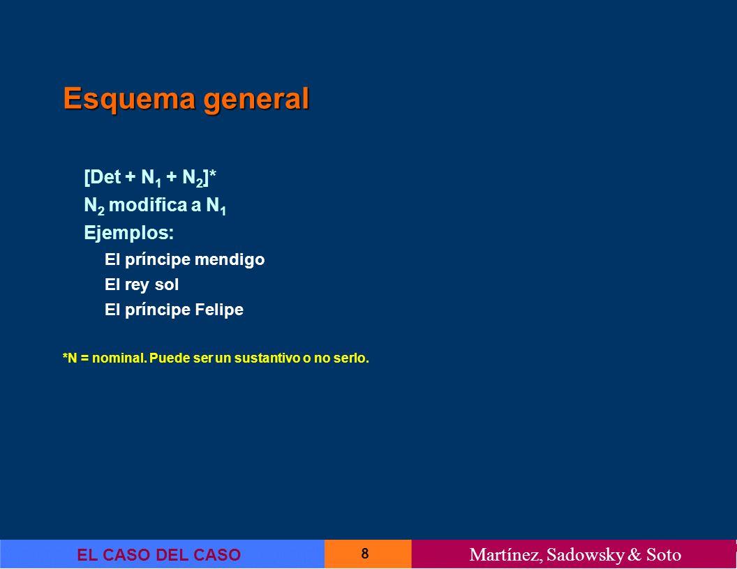 9 EL CASO DEL CASO Martínez, Sadowsky & Soto Aposición nominal Suñer (1999): La aposición introduciría, pues, una predicación secundaria de carácter nominal, usada para especificar o explicar otra palabra de la misma especie (p.