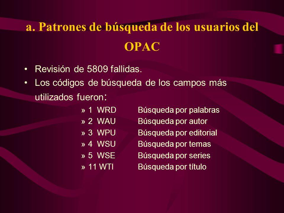 a. Patrones de búsqueda de los usuarios del OPAC Revisión de 5809 fallidas. Los códigos de búsqueda de los campos más utilizados fueron : »1 WRDBúsque